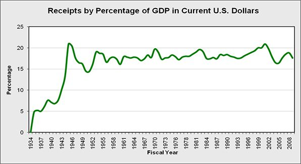 Receipts-by-Percentage-of-GDP