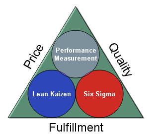 Service%20lean%20sigma%20triangle