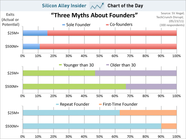 Chart-of-the-day-myths-about-founders-may-2011