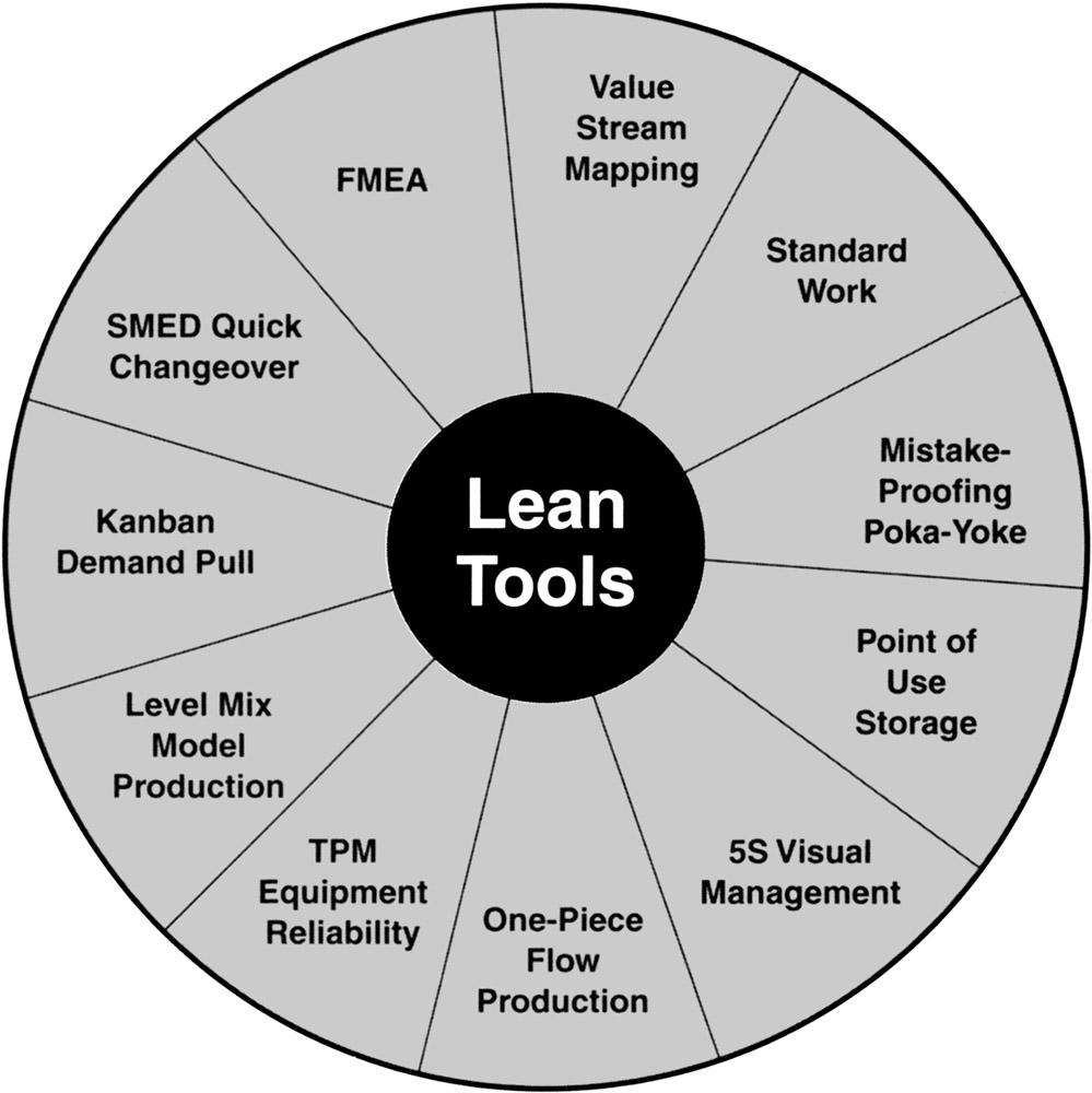 Achieving Lean Changeover: Putting SMED to Work