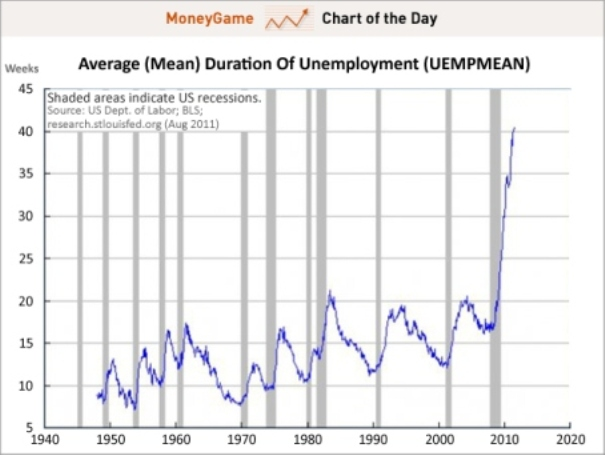 Chart-of-the-day-duration-of-unemployment-aug-2011 2