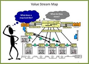 value stream mapping and its importance to workflow part 1 the