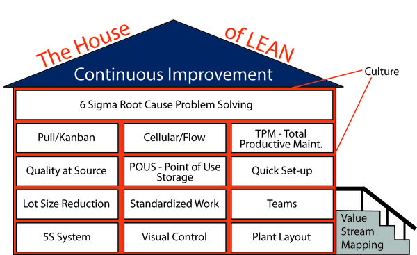 continuous improvement programs A continuous improvement plan is a set of activities designed to bring gradual, ongoing improvement to products, services, or processes through constant review, measurement, and action.
