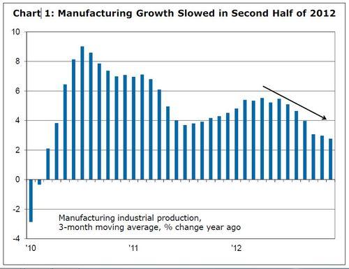 2012 growth
