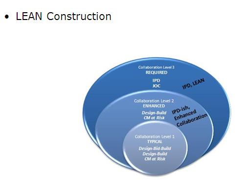 lean construction Lean construction is the application of lean manufacturing into construction projects.