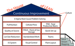 House-of-lean-revised