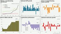 628677-economic-indicators